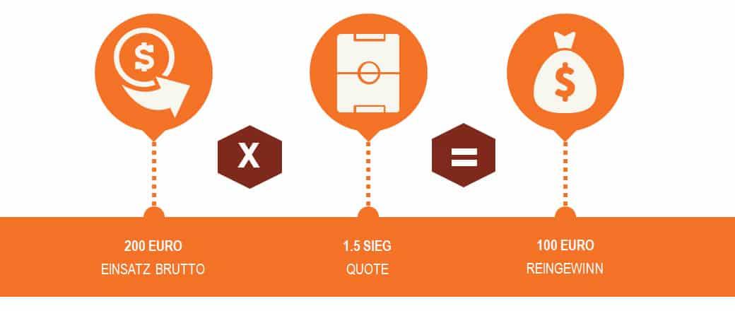 Infografik keine Wettsteuer