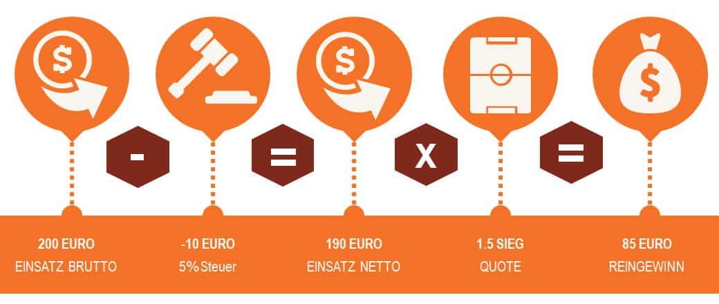 Infografik Wettsteuer wird auf Einsatz berechnet