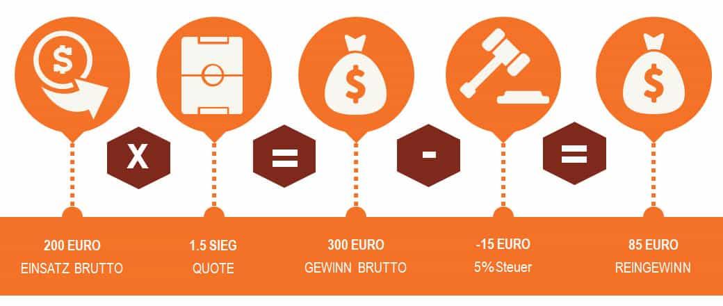 Infografik Wettsteuer wird auf Gewinn berechnet