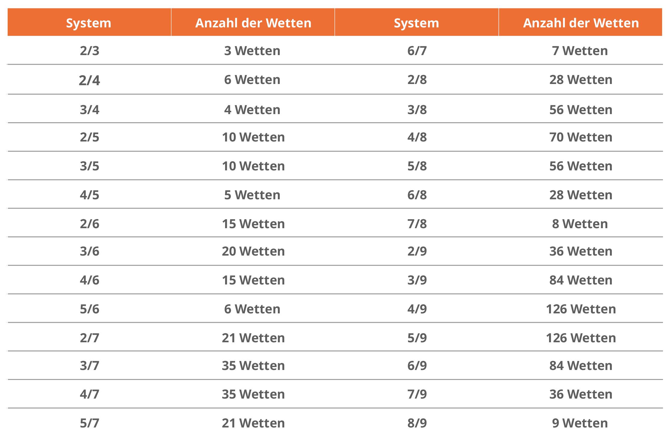 Tabelle Anzahl der Wetten für jedes System